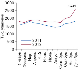 Динамика розничных продаж препаратов, подпадающих поддействие Пилотного проекта, внатуральном выражении поитогам января–декабря 2011–2012 гг.