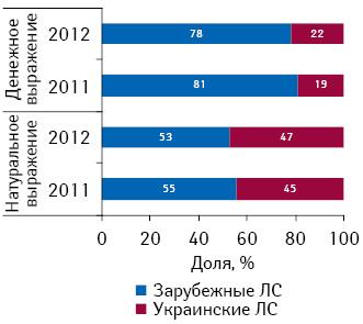 Структура розничных продаж препаратов, подпадающих поддействие Пилотного проекта, вразрезе украинского изарубежного производства вденежном инатуральном выражении поитогам 2011–2012 гг.