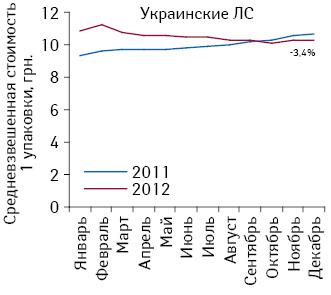 Средневзвешенная стоимость 1 упаковки украинских лекарственных средств, подпадающих поддействие Пилотного проекта, поитогам января–декабря 2011–2012 гг.