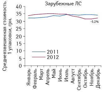 Средневзвешенная стоимость 1 упаковки зарубежных лекарственных средств, подпадающих поддействие Пилотного проекта, поитогам января–декабря 2011–2012 гг.
