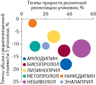 Соотношение динамики средневзвешенной стоимости 1 упаковки ирозничного потребления препаратов, подпадающих поддействие Пилотного проекта (размер круга эквивалентен средневзвешенной стоимости 1 упаковки молекулы), поитогам II полугодия 2012 г. посравнению саналогичным периодом предыдущего года