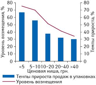 Соотношение среднего уровня возмещения стоимости препаратов, включенных вПилотный проект, итемпов прироста их розничных продаж вупаковках вразрезе ценовых ниш поитогам декабря 2012 г. посравнению сдекабрем 2011 г.