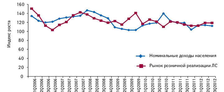 Поквартальная динамика рынка розничной реализации лекарственных средств иноминальных доходов населения поитогам 2006–2012 гг.