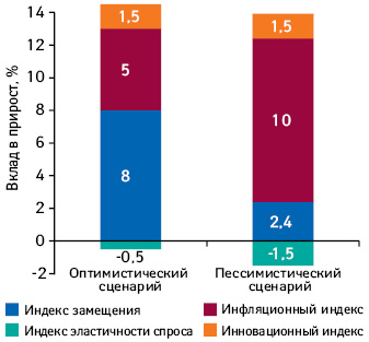 Структура роста розничного сегмента лекарственных средств 2013 г. вгривне пооптимистическому ипессимистическому сценарию развития