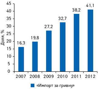Удельный вес «импорта за гривню» вобщем объеме импорта