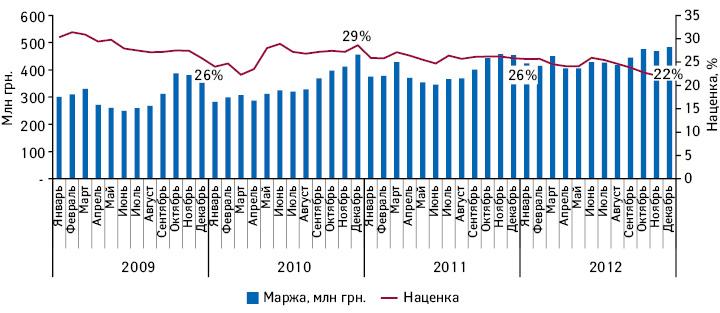 Динамика маржинального дохода инаценки аптечных сетей поитогам 2009–2012 гг.