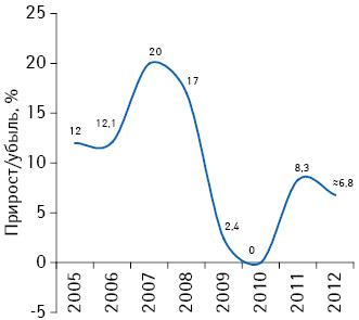 Темпы прироста общего штата сотрудников фармкомпаний в2005–2012 гг. (включая предварительные данные за 2012 г.)