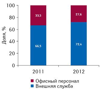 Структура штатов фармкомпаний вУкраине в2011–2012 гг. (включая предварительные данные за 2012 г.)