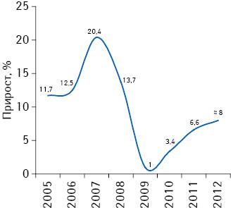 Темпы прироста штата МП в2005–2012 гг. (включая предварительные данные за 2012 г.)