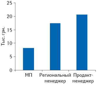 Заработная плата (gross) МП, регионального менеджера, продакт-менеджера (данные за сентябрь 2012 г.)