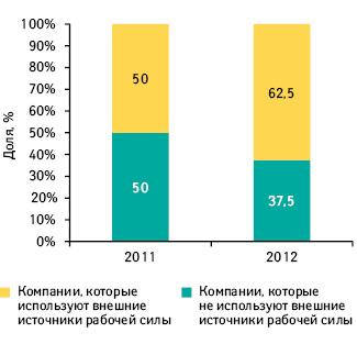 Удельный вес фармкомпаний, которые использовали внешние источники рабочей силы всентябре 2011 исентябре 2012 г.