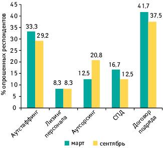 Прирост фаркомпаний, которые используют внешние источники рабочей силы, вмарте исентябре 2012 г. посравнению саналогичными периодами 2011 г.