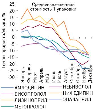 Темпы прироста/убыли средневзвешенной стоимости 1 упаковки препаратов, подпадающих поддействие Пилотного проекта, поитогам января–декабря 2012 г. посравнению саналогичным периодом предыдущего года