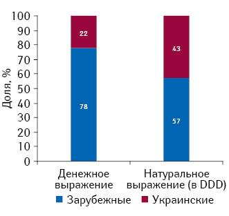 Структура розничных продаж препаратов украинского изарубежного производства, подпадающих поддействие Пилотного проекта, вденежном инатуральном выражении поитогам 2012 г.
