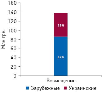 Модель возмещения расходов напрепараты, подпадающие поддействие Пилотного проекта, суказанием удельного веса украинских изарубежных производителей поитогам 2012 г. при условии, если бы система возмещения стартовала сянваря 2012 г.