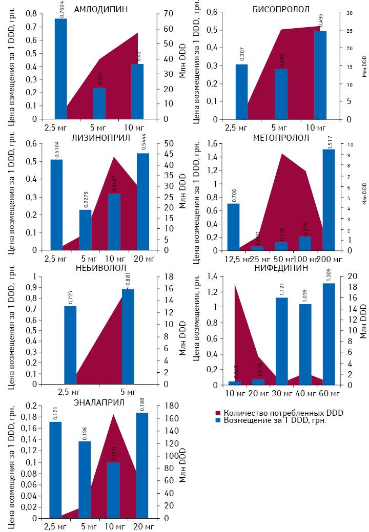 Референтная цена возмещения за 1 лекарственную форму сразличной дозировкой иколичество потребленных DDD поитогам 2012 г. для препаратов, подпадающих поддействие Пилотного проекта