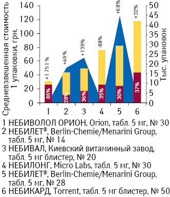 Средневзвешенная стоимость 1 упаковки препаратов небиволола вдозировке 10 мг суказанием доли государственного возмещения, а также объем потребления DDD поитогам декабря 2012 г. суказанием темпов прироста/убыли посравнению сдекабрем 2011 г.
