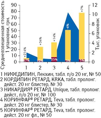 Средневзвешенная стоимость 1 упаковки препаратов нифедипина вдозировке 10 мг суказанием доли государственного возмещения, а также объем потребления DDD поитогам декабря 2012 г. суказанием темпов прироста/убыли посравнению сдекабрем 2011 г.