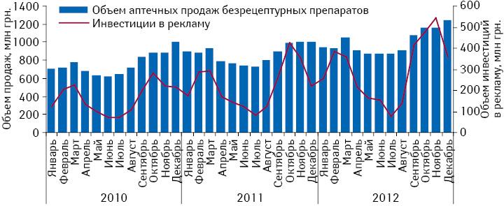 Динамика инвестиций врекламу лекарственных средств вразличных медиа иобъем аптечных продаж безрецептурных препаратов поитогам января 2010 — декабря 2012 г.