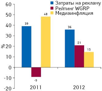 Прирост/убыль затрат наТВ-рекламу лекарственных средств ирейтингов WGRP, а также уровень медиаинфляции нателевидении поитогам 2011–2012 гг. посравнению спредыдущим годом