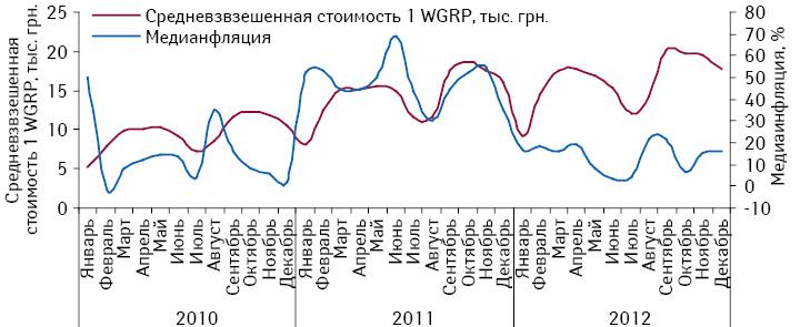 Динамика средневзвешенной стоимости 1 WGRP имедианфляции нателевидении поитогам января 2010 — декабря 2012 г.