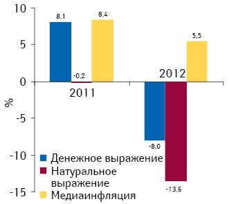 Прирост/убыль объема продаж рекламы лекарственных средств вденежном инатуральном выражении впрессе, а также уровень медиаинфляции поитогам 2011–2012 гг. посравнению спредыдущим годом