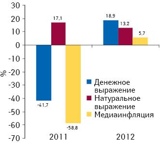 Прирост/убыль объема продаж рекламы лекарственных средств вденежном инатуральном выражении нарадио, а также уровень медиаинфляции поитогам 2011–2012 гг. посравнению спредыдущим годом