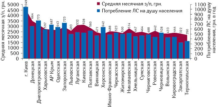 Объем аптечных продаж лекарственных средств надушу населения поитогам 2012 г. исредний месячный уровень заработной платы врегионах Украины поитогам января–ноября 2012 г.