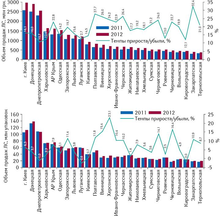 Объем продаж лекарственных средств вденежном инатуральном выражении врегионах Украины суказанием темпа прироста/убыли поитогам 2012 г. посравнению спредыдущим годом