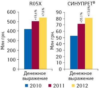 Динамика объема аптечных продаж СИНУПРЕТА ипрепаратов его конкурентной группы R05X «Прочие препараты, применяемые при кашле ипростудных заболеваниях» вденежном выражении поитогам 2010–2012 гг. суказанием темпов прироста посравнению саналогичным периодом предыдущего года