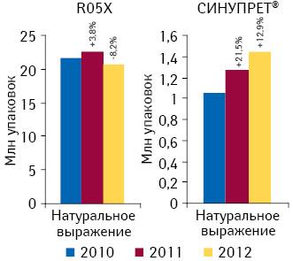 Динамика объема аптечных продаж СИНУПРЕТА ипрепаратов его конкурентной группы R05X «Прочие препараты, применяемые при кашле ипростудных заболеваниях» внатуральном выражении поитогам 2010–2012 гг. суказанием темпов прироста/убыли посравнению саналогичным периодом предыдущего года