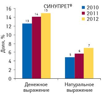 Удельный вес СИНУПРЕТА вобщем объеме аптечных продаж его конкурентной группы R05X «Прочие препараты, применяемые при кашле ипростудных заболеваниях» вденежном инатуральном выражении поитогам 2010–2012 гг.