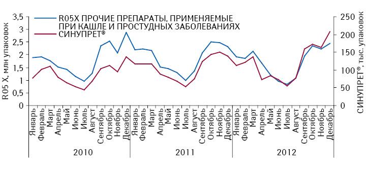 Динамика объема аптечных продаж СИНУПРЕТА ипрепаратов его конкурентной группы R05X «Прочие препараты, применяемые при кашле ипростудных заболеваниях» внатуральном выражении вянваре 2010 — декабре 2012 г.