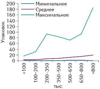 Минимальное, среднее имаксимальное количество проданных упаковок брэнда СИНУПРЕТ® вразличных торговых точках, сгруппированных пофинансовым характеристикам, вдекабре 2012 г.