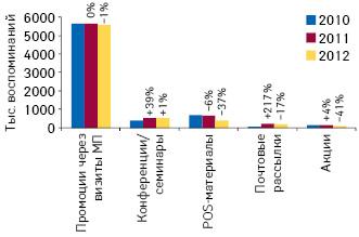 Динамика воспоминаний специалистов здравоохранения о различных видах промоции лекарственных средств поитогам 2010–2012 гг., а также темпы их прироста/убыли посравнению спредыдущим годом