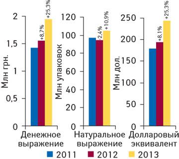 Объем поставок лекарственных средств ваптечные учреждения вденежном (воптовых ценах) инатуральном выражении поитогам января 2011–2013 гг. суказанием темпов прироста/убыли посравнению саналогичным периодом предыдущего года