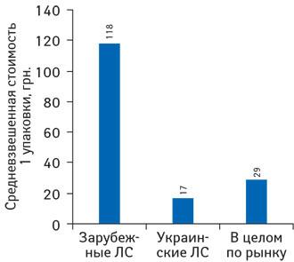 Средневзвешенная стоимость 1 упаковки лекарственных средств зарубежного иукраинского производства поитогам 2012 г. суказанием темпов прироста/убыли посравнению саналогичным периодом предыдущего года