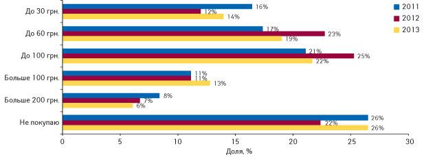 Сумма, которую украинцы готовы потратить напротивовирусные ипротивогриппозные препараты в2011–2013 гг.