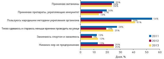 Профилактические меры, предпринимаемые украинцами для профилактики заболеваний восенне-зимний период в2011–2013 гг.