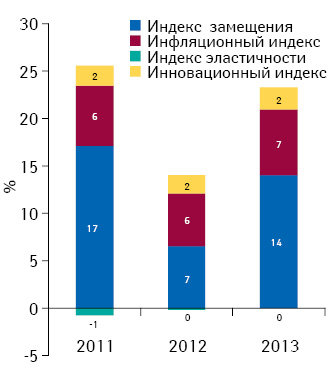 Индикаторы изменения объема аптечных продаж лекарственных средств вденежном выражении поитогам января 2011–2013 гг. посравнению саналогичным периодом предыдущего года