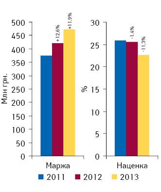 Динамика аптечной маржи от реализации лекарственных средств исредневзвешенной наценки поитогам января 2011–2013 гг.