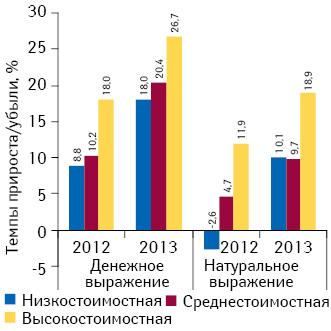 Темпы прироста/убыли объема аптечных продаж лекарственных средств вразрезе ценовых ниш вденежном инатуральном выражении поитогам января 2013 г. посравнению саналогичным периодом предыдущего года