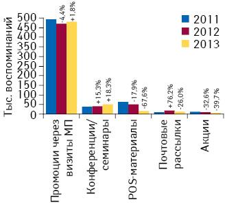 Количество воспоминаний специалистов здравоохранения о различных видах промоции лекарственных средств поитогам января 2011–2013 гг. суказанием темпов прироста/убыли посравнению саналогичным периодом предыдущего года