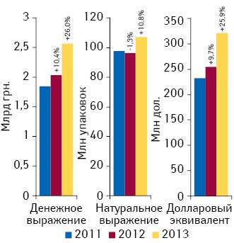 Объем аптечных продаж лекарственных средств вденежном инатуральном выражении, а также вдолларовом эквиваленте поитогам февраля 2011–2013 гг. суказанием темпов прироста посравнению саналогичным периодом предыдущего года