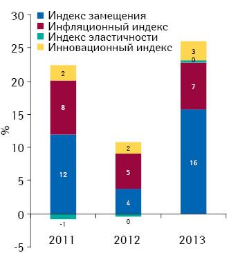 Индикаторы изменения объема аптечных продаж лекарственных средств вденежном выражении поитогам февраля 2011–2013 гг. посравнению саналогичным периодом предыдущего года
