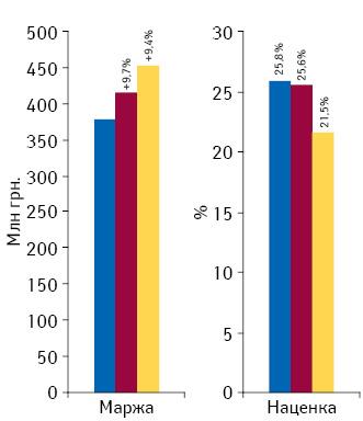 Динамика аптечной маржи от реализации лекарственных средств исредневзвешенной наценки поитогам февраля 2011–2013 гг.