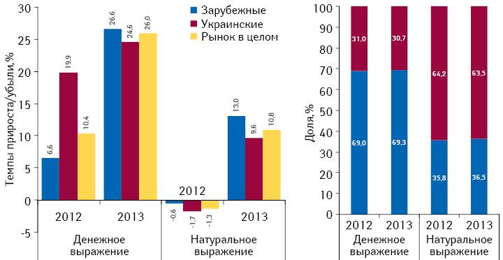 Темпы прироста/убыли реализации лекарственных средств украинского изарубежного производства вденежном инатуральном выражении поитогам февраля 2012–2013 гг. посравнению саналогичным периодом предыдущего года, а также структура их аптечных продаж