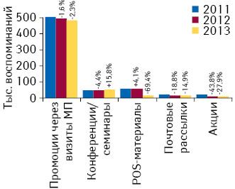 Количество воспоминаний специалистов здравоохранения о различных видах промоции лекарственных средств поитогам февраля 2011–2013 гг. суказанием темпов прироста/убыли посравнению саналогичным периодом предыдущего года