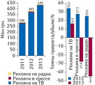 Динамика инвестиций врекламу лекарственных средств наТВ, впрессе инарадио поитогам февраля 2011–2013 гг., а также темпы их прироста/убыли посравнению саналогичным периодом предыдущего года