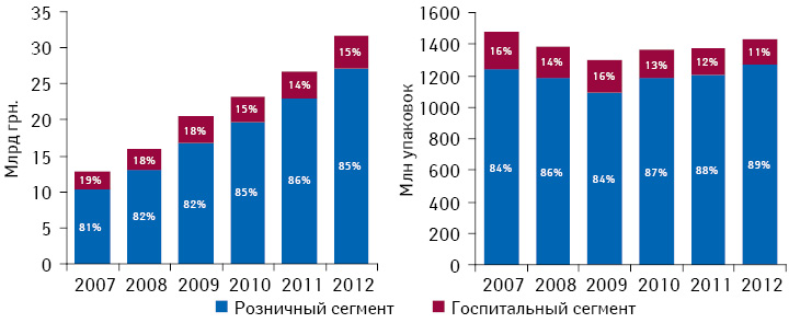 Динамика общего объема украинского рынка лекарственных средств суказанием удельного веса розничного игоспитального сегментов вденежном инатуральном выражении поитогам 2007–2012 гг.